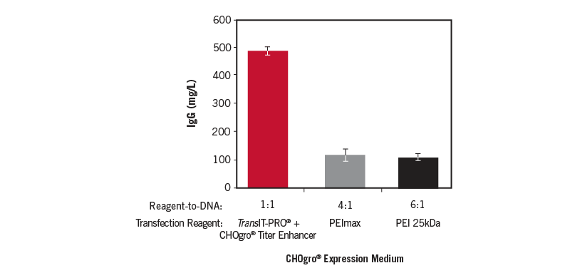 TransIT-PRO + CHOgro Titer Enhancer Outperforms PEImax and linear 25 kDa PEI Transfection Reagents