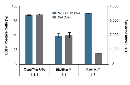 High Efficiency and Low Toxicity Transfection Following 14 Consecutive Transfections with TransIT-mRNA Transfection Kit