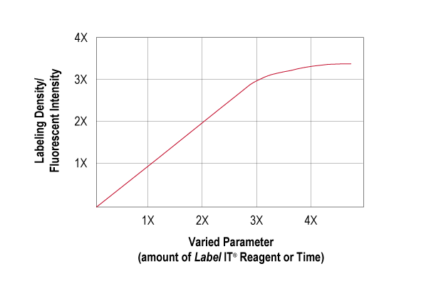 Flexible Labeling Reaction Conditions: Titration of Labeling Density
