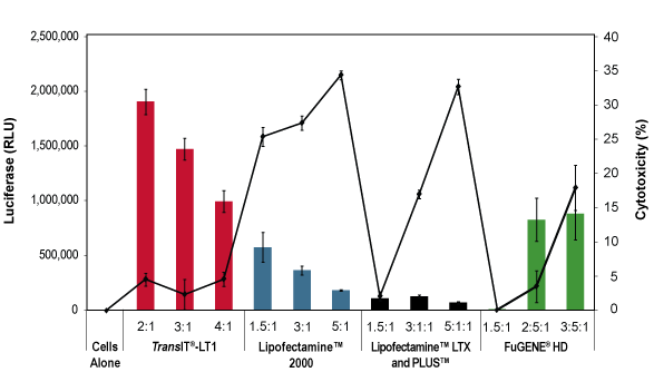 Figure 3:Higher Expression and Lower Toxicity with TransIT-LT1