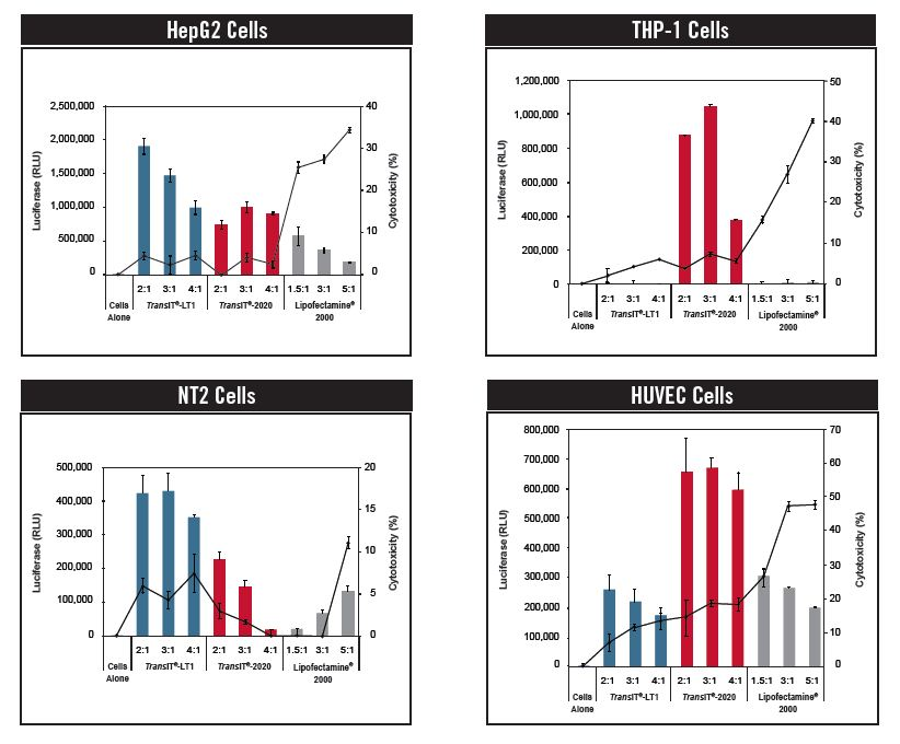 Low Tox Cell Lines